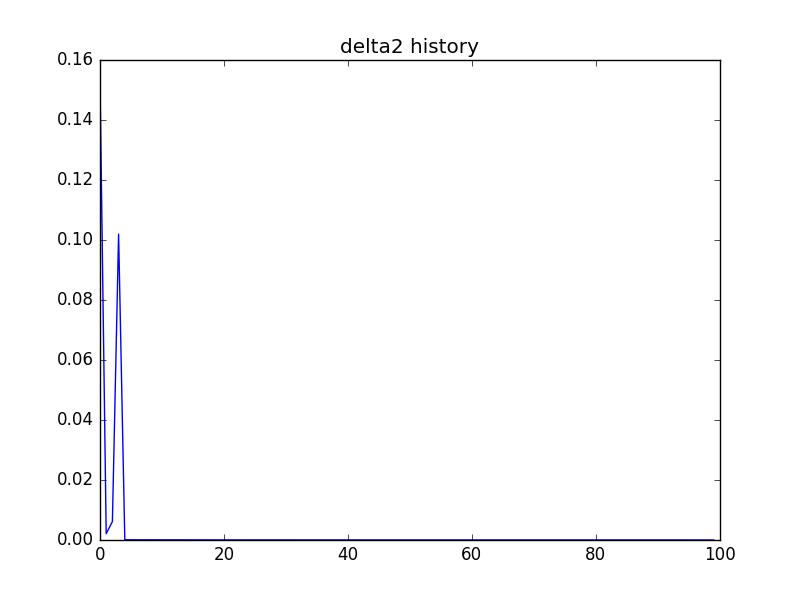9_delta2_history.png