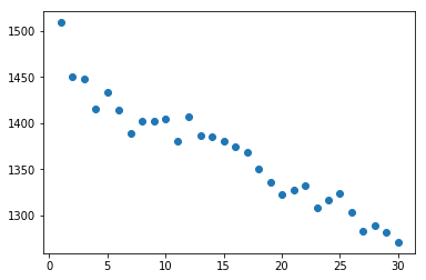 PythonのMatplotlib のpyplot.scatterを使って散布図を書いてみた