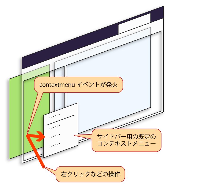 (contextmenuイベントと既定のコンテキストメニューの関係を表した図)