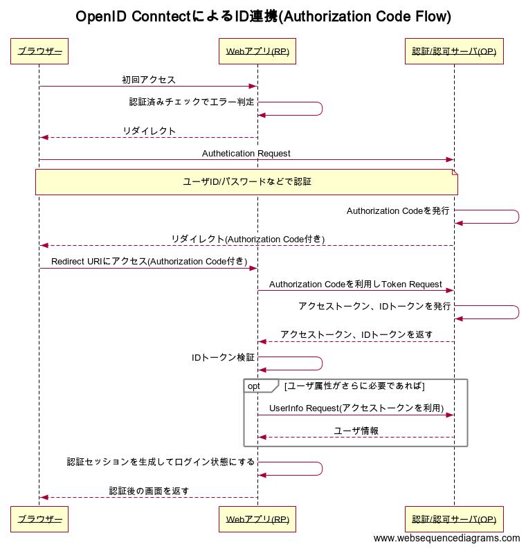 OAuth 2 0/OpenID Connectの2つのトークンの使いみち - Qiita