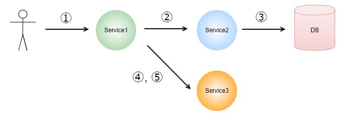 zipkin_microservice_diagram.png
