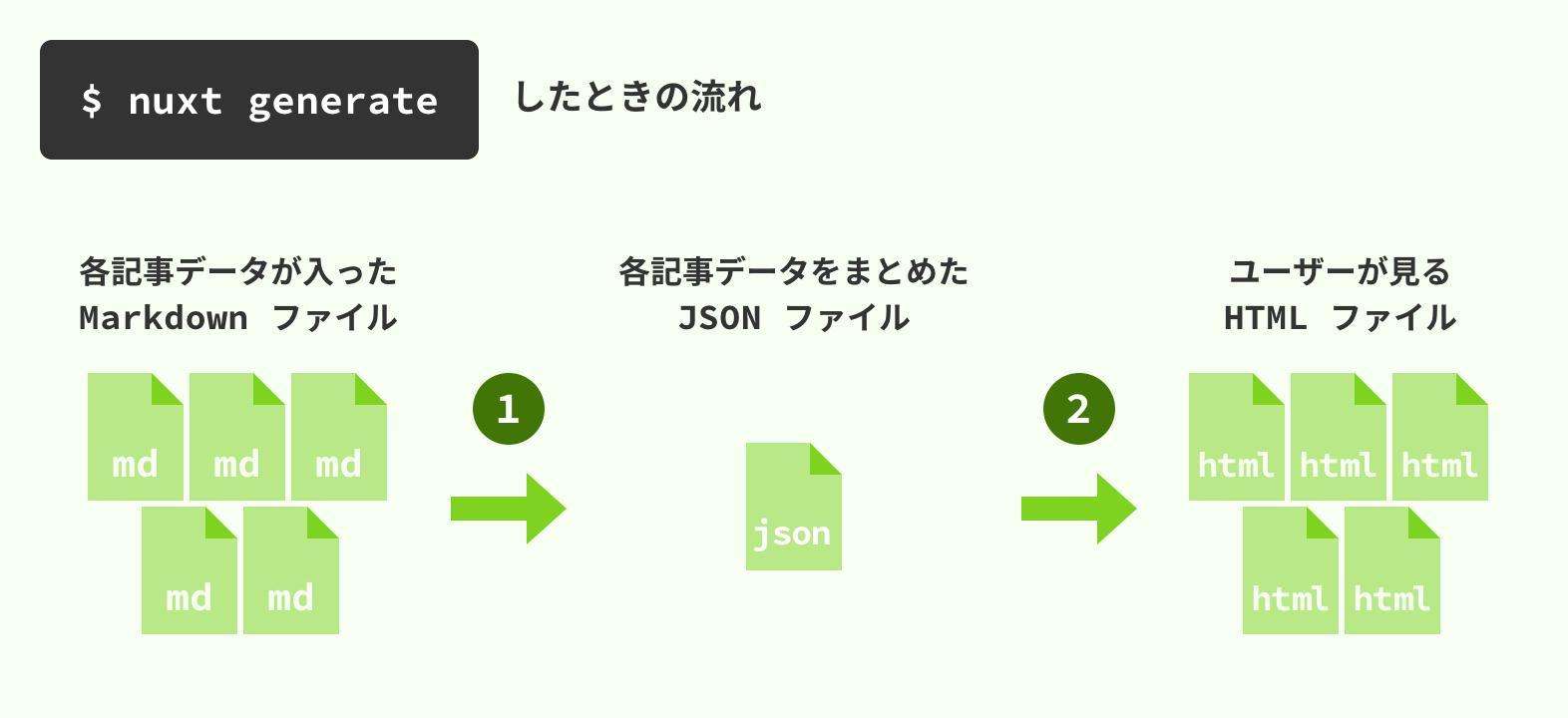 Nuxt js の静的生成で作ったブログに RSS2 0 を生やす方法 - Qiita