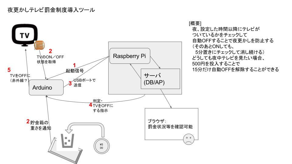 夜更かしテレビ罰金制度導入ツール.jpg