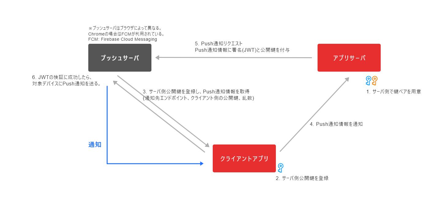 angular5でのpush通知実装 firebaseあり版となし版 qiita