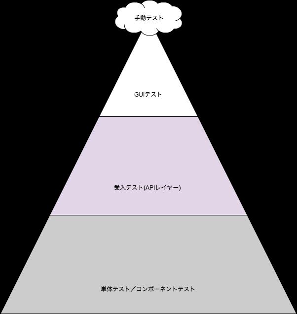テスト自動化のピラミッド.png