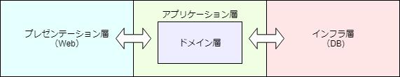 プレゼンテーション層 <--> アプリ層(ドメイン層) <--> インフラ層(ストレージなど)