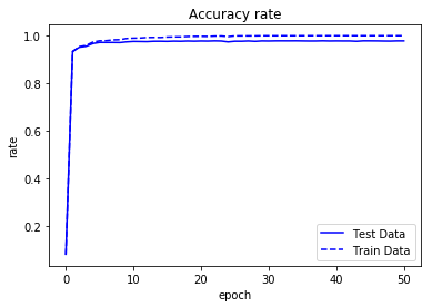 accuracy_rate.png