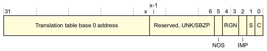 32-bit-TTBR0.png