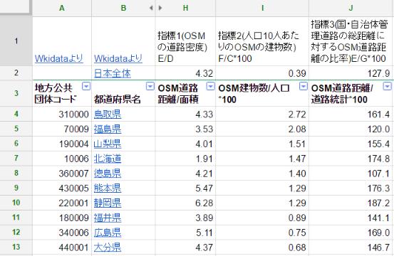 都道府県別OSMマッピング状況12.png