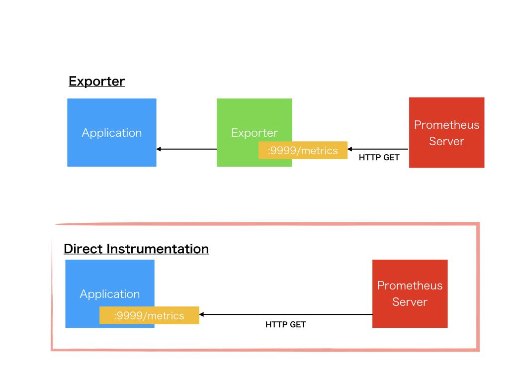 prometheus_instrumentation.002.png