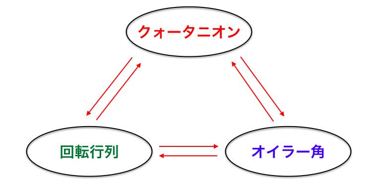 相互変換.png