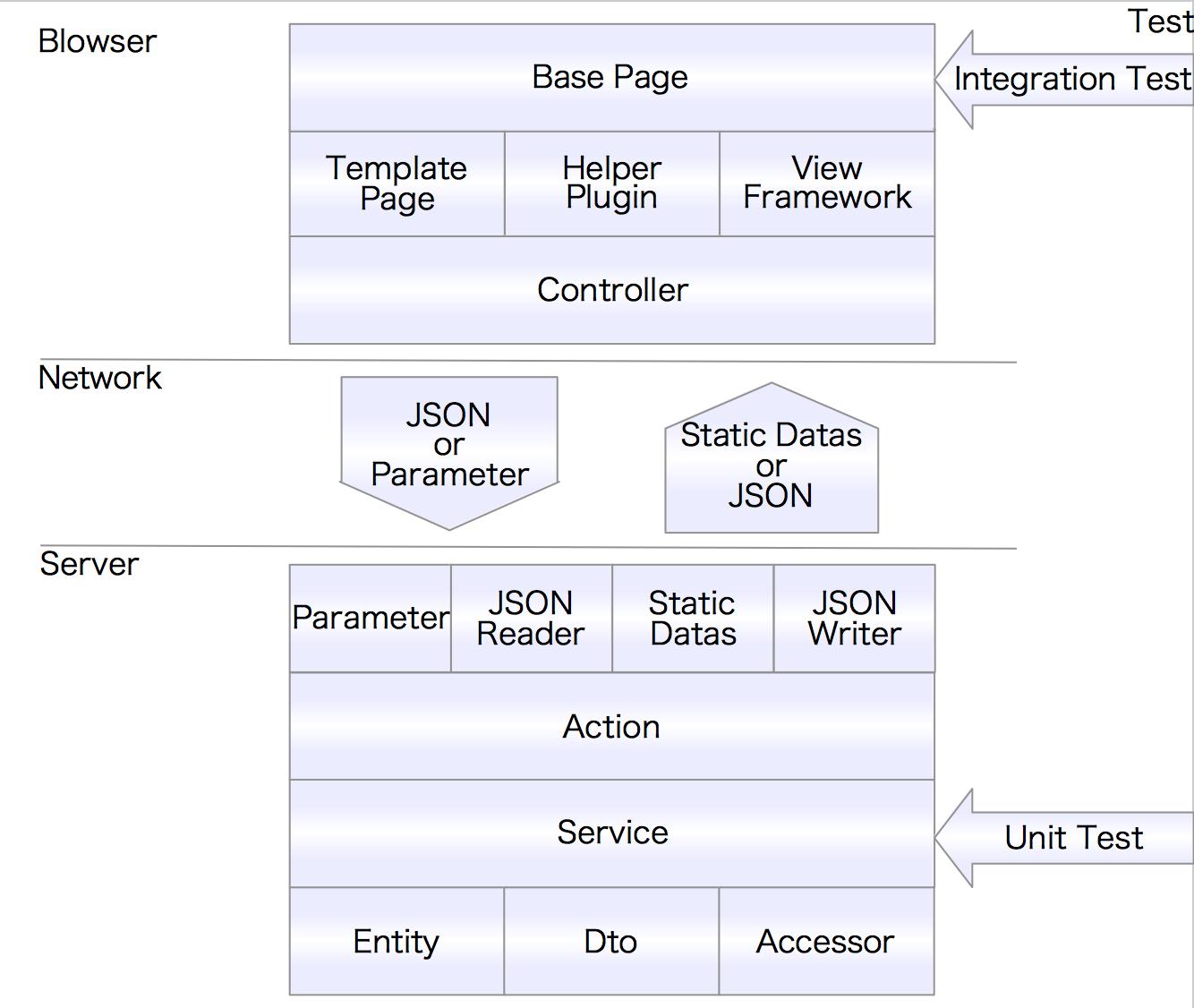 Modern Java Web Architectureのレイヤリング - Qiita