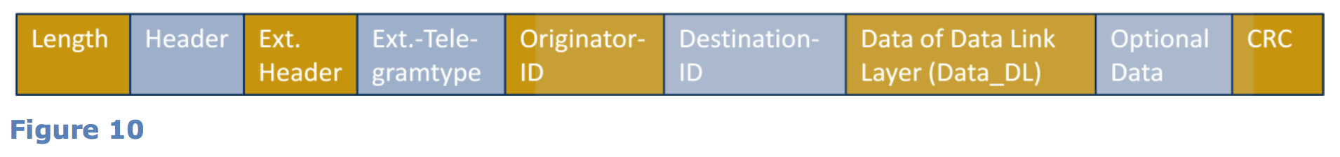 ERPパケット構造