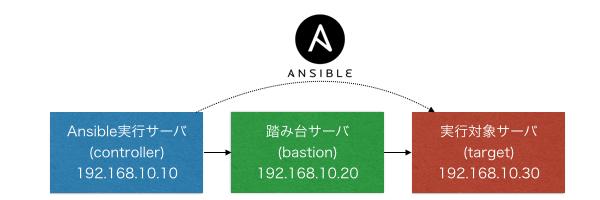 ansible-bastion.002.jpg