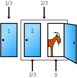 250px-Monty_open_door_chances.svg.png