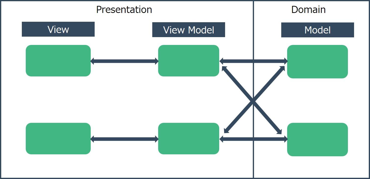 MVVM_複雑化.jpg