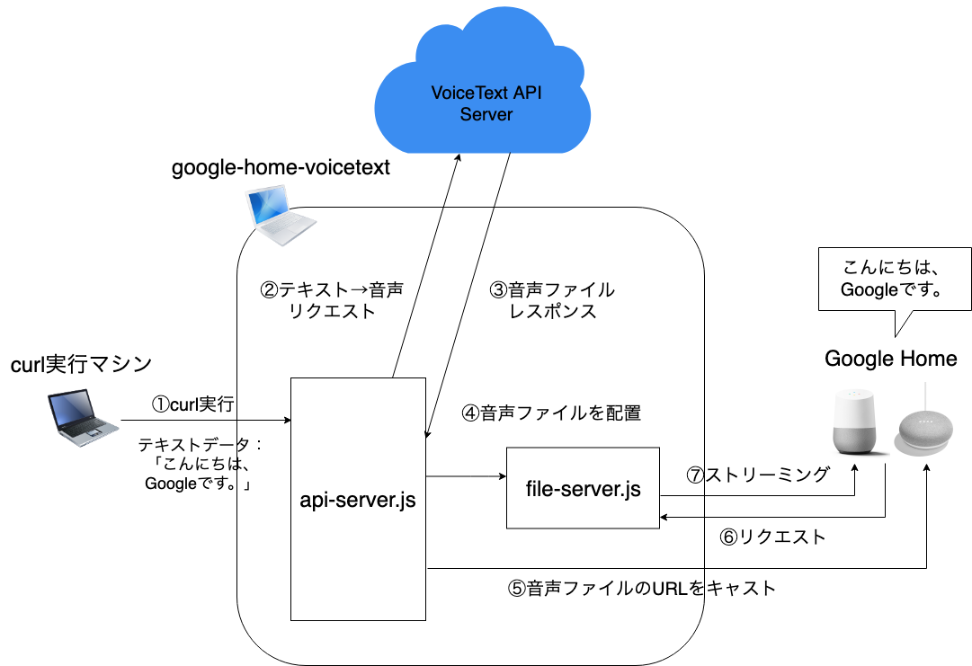 google-home-voicetextの仕組み.png