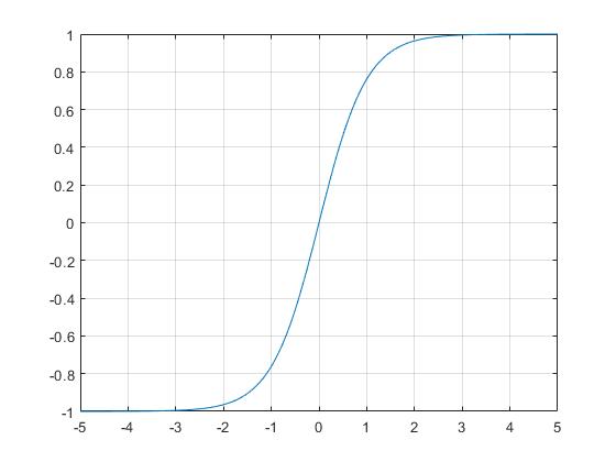 graphhyperbolictangentfunctionexample_01_ja_JP.png