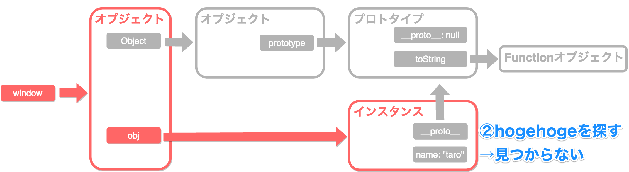 プロトタイプチェーン3_2.png