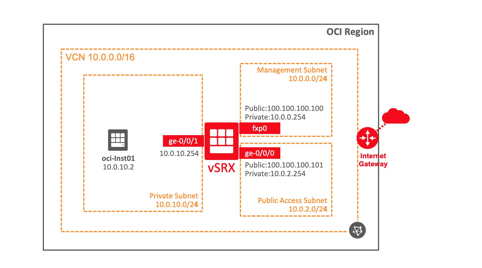 Juniper vSRX Virtual FirewallをOracle Cloudにインストールし