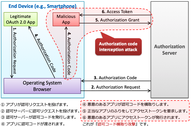 authorization-code-interception-attack.png