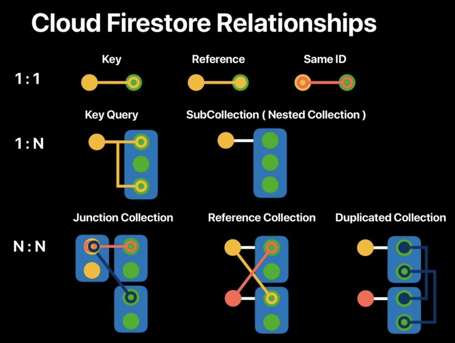 Cloud Firestoreを実践投入するにあたって考えたこと - Qiita