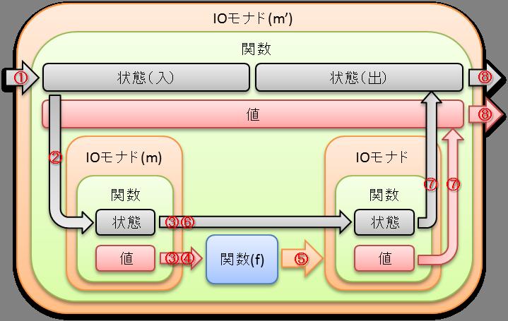 m_bind_f_func.png