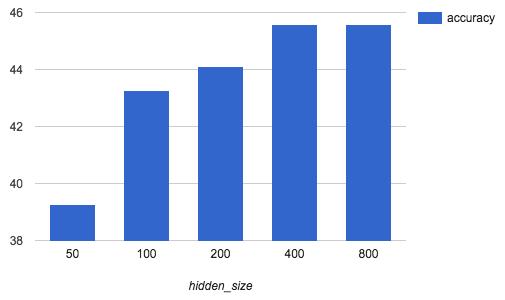 隠れ層のサイズと文正解率