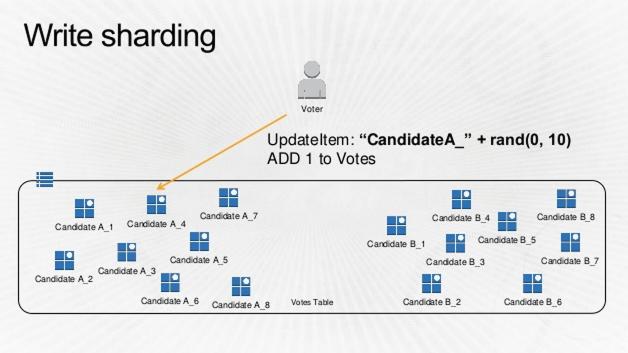 DynamoDB-Vote-4.png