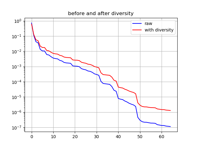 before_and_after_diversity.png