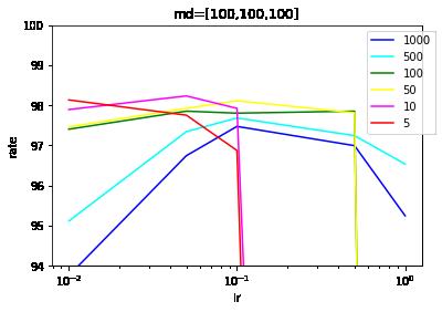 dm=[100,100,100],batch_size=x.png