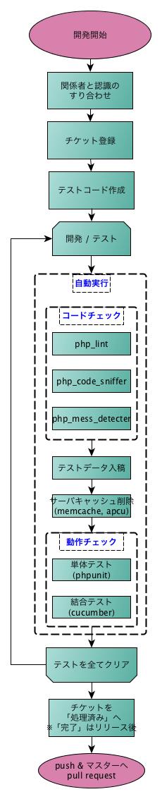 platform_dev_env.png