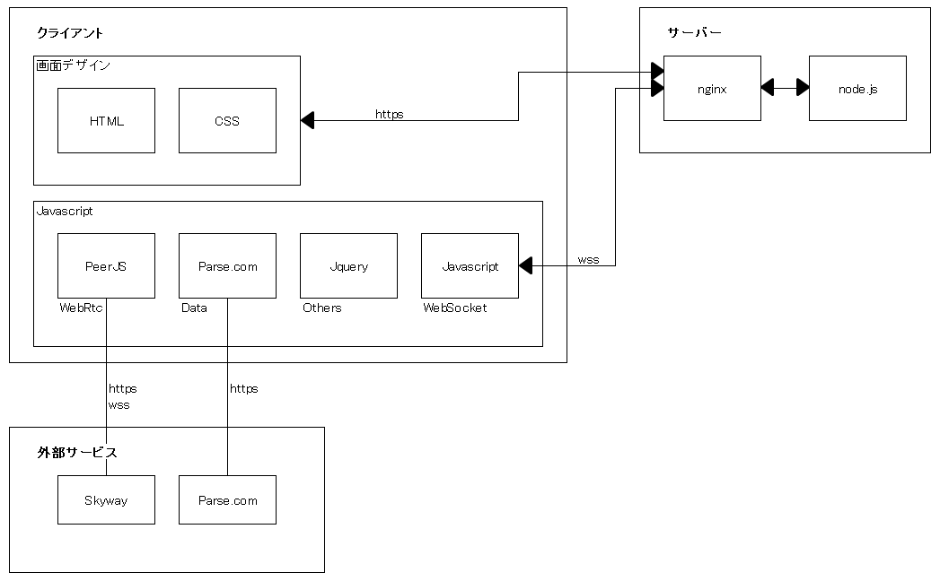 システム構成.png