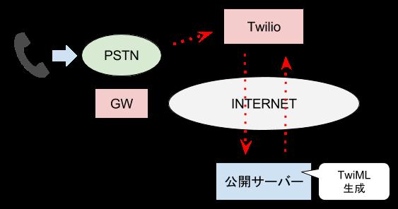 TwiMLのしくみ.png