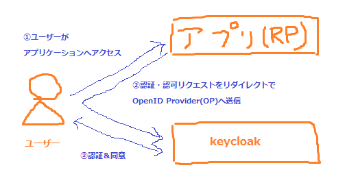 KeycloakでOpenID Connectを使ってシングルサインオンをしてみる