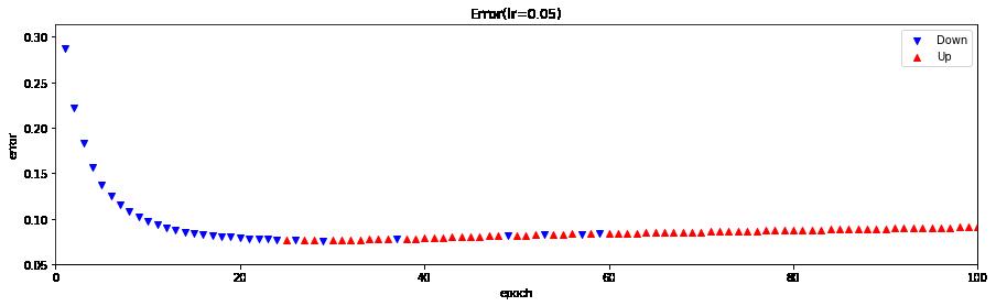 ErrorUD_dm=[100,50],lr=0.05.png