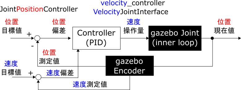 04_velocity_controller_PositionJointInterface_has_vel.png