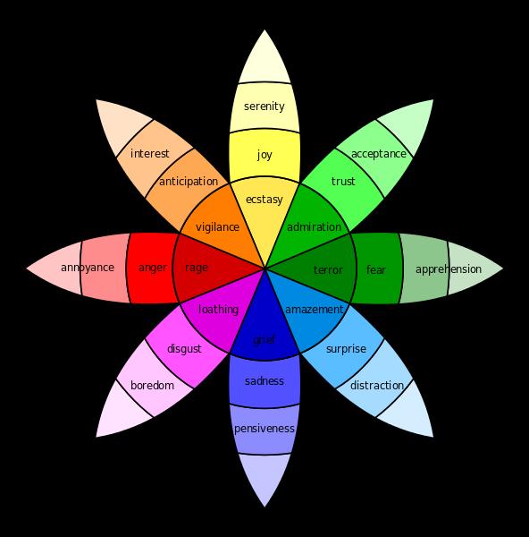 Plutchik-wheel.svg.png