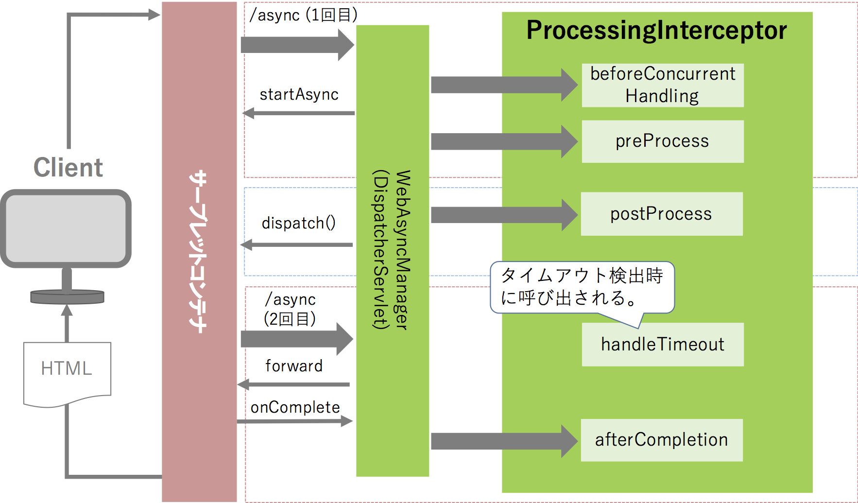 spring-mvc-async-processing-interceptor.png