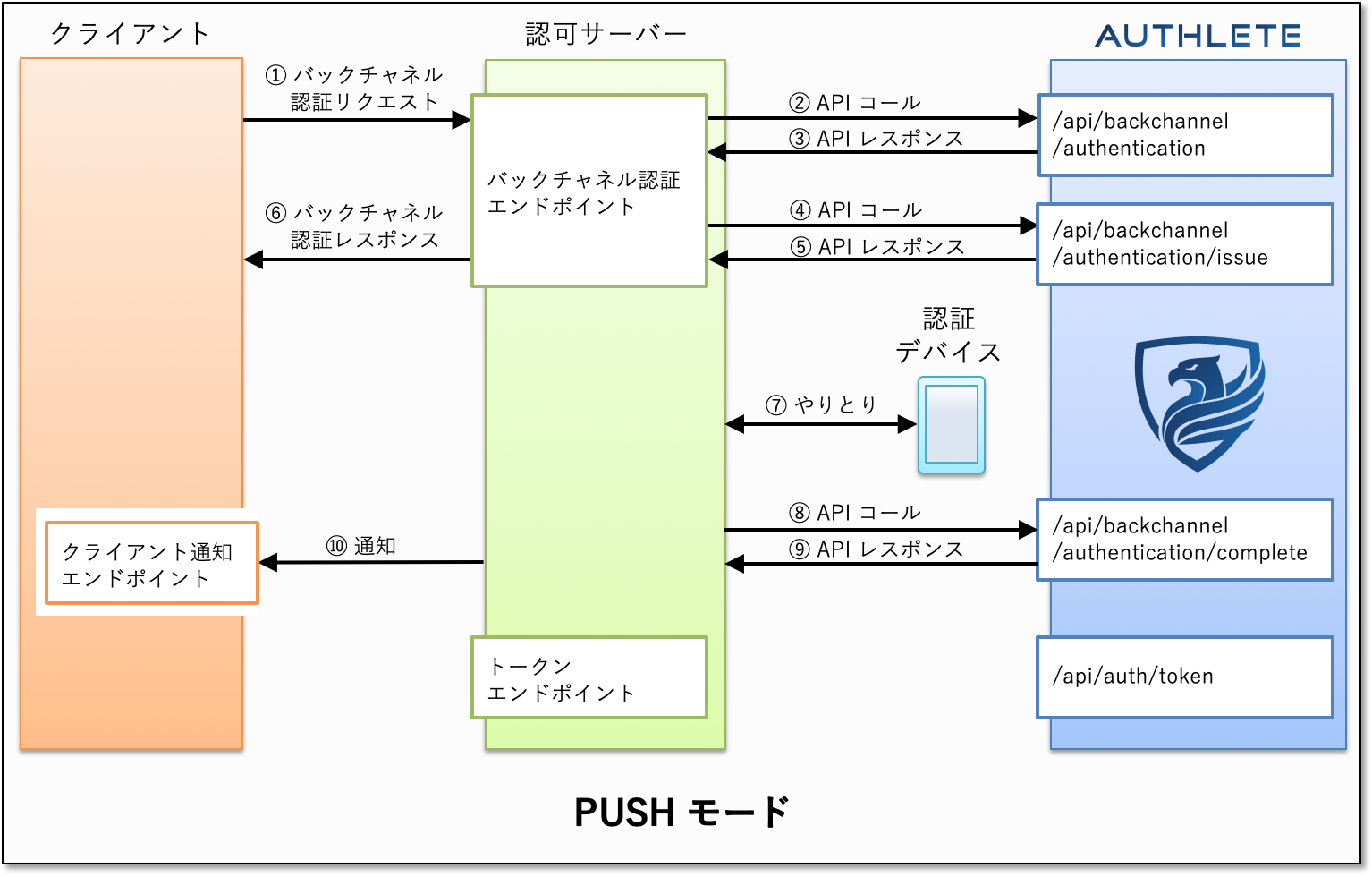ciba-push-mode-authlete.png