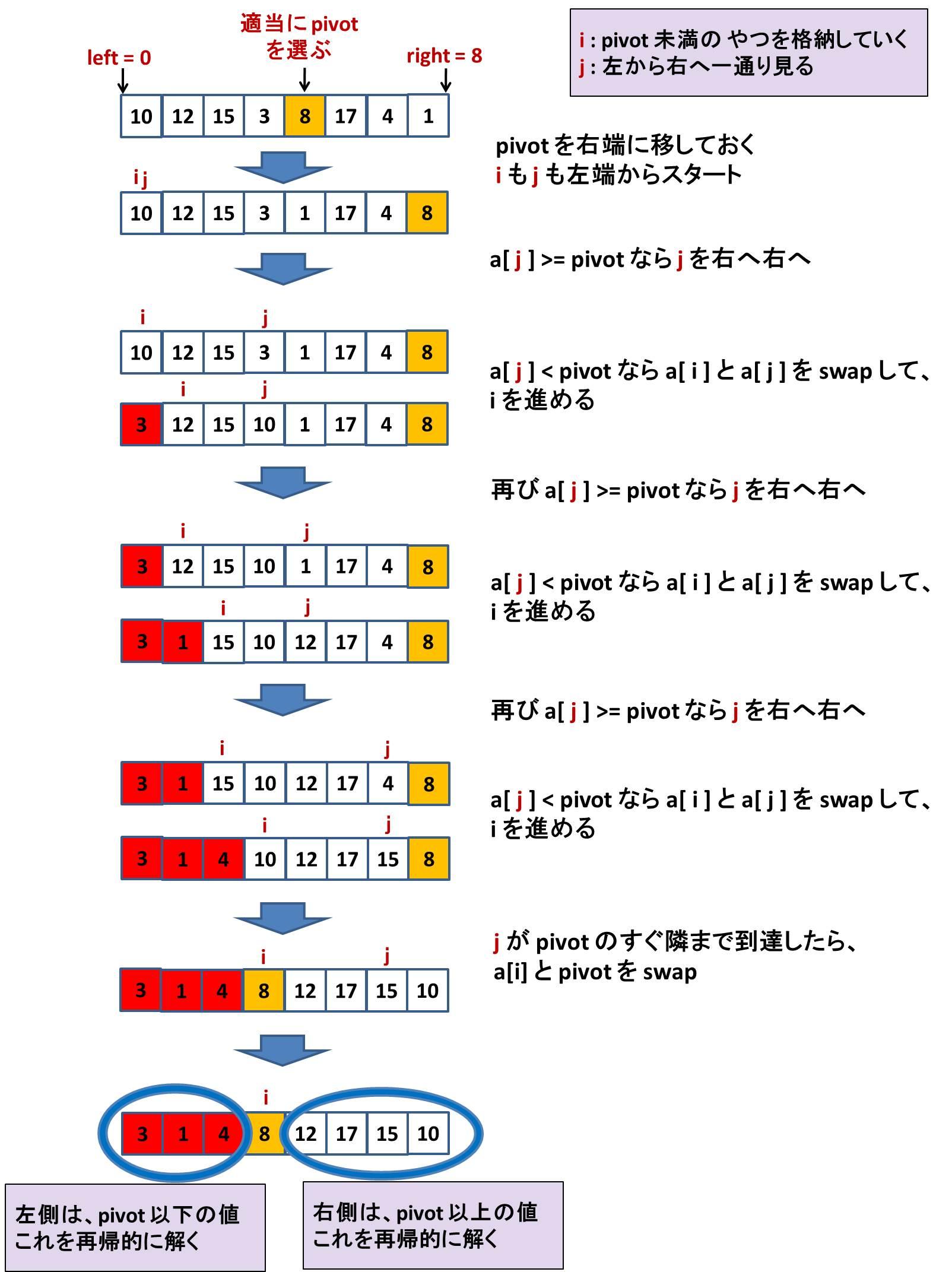 クイックソート詳細.jpg
