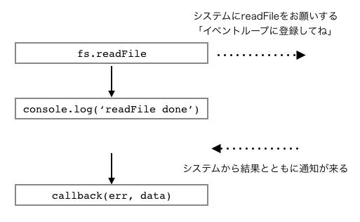 fsreadfile-node-async-image.png