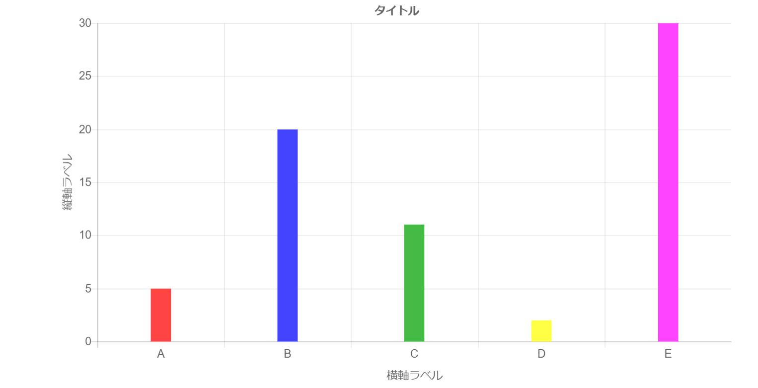 chart js 棒グラフ オプション色々 qiita