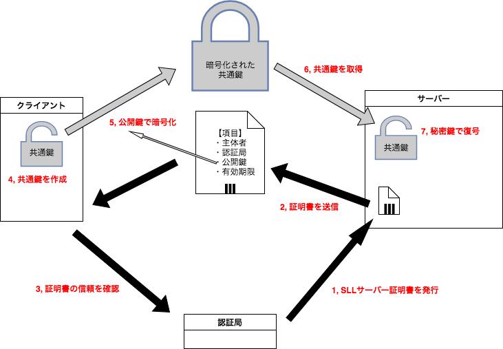 TLS通信手順 (2).png