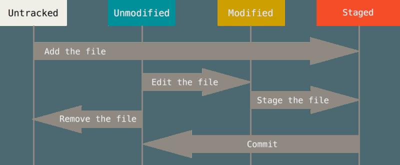 https://git-scm.com/book/en/v2/images/lifecycle.png