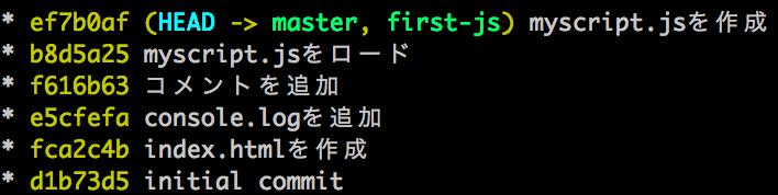 Fast Forwad マージ
