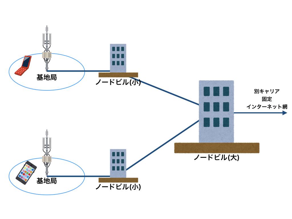 ネットワークの流れ.001.jpeg