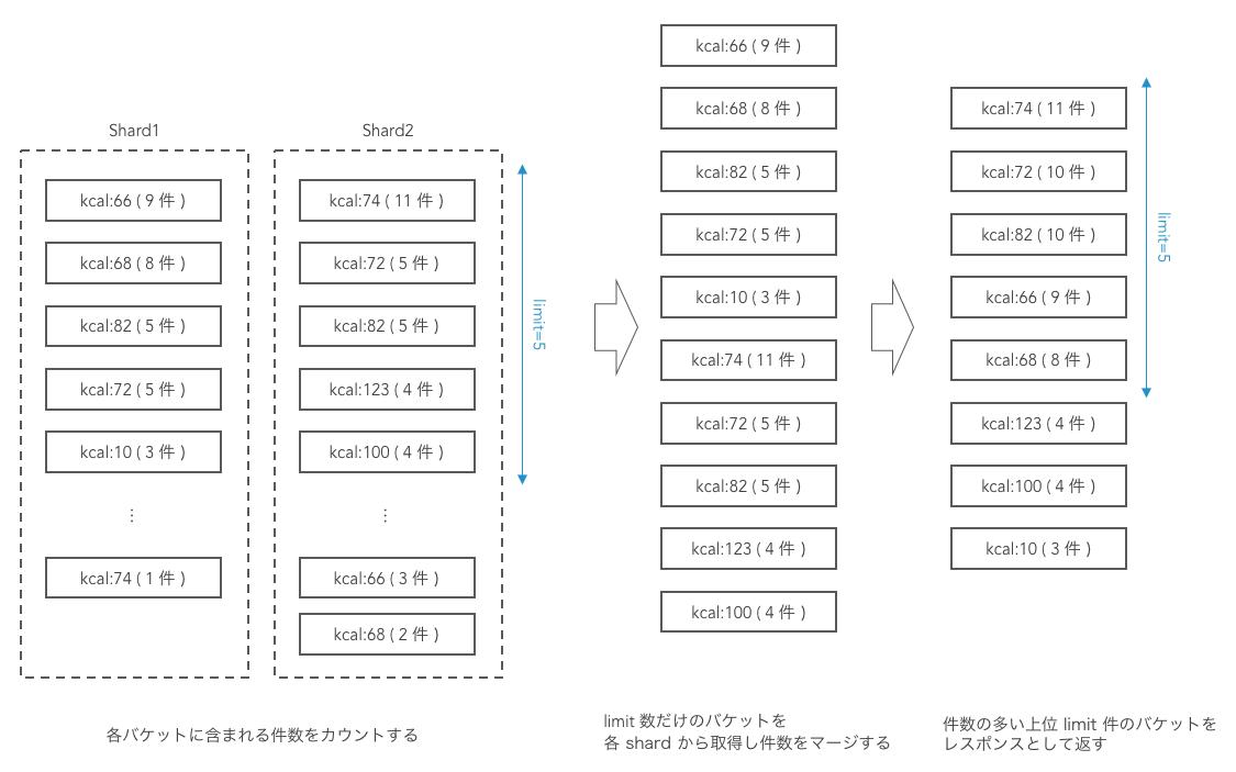JSON Facet - 処理フロー