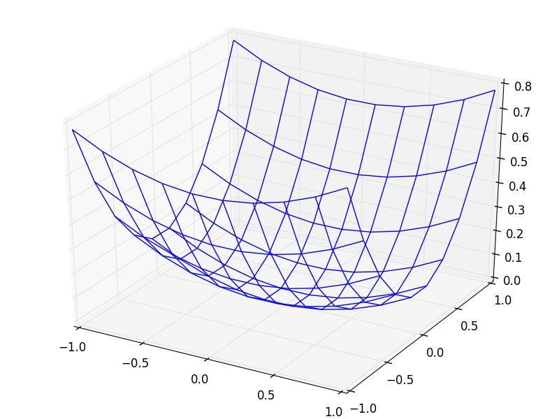 harris_quadratic_corner.png