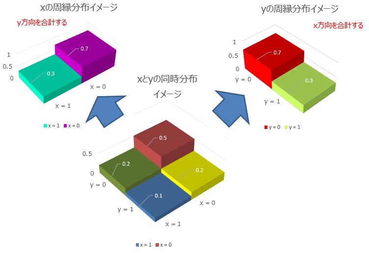 1.1.2.同時分布と周縁分布.png